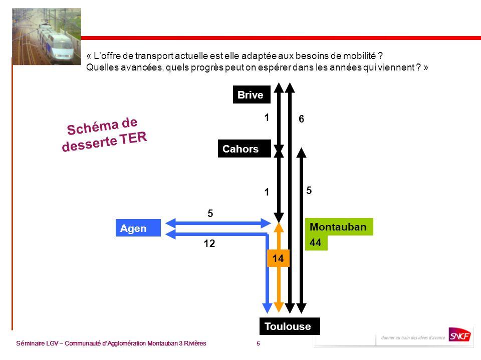 5 Séminaire LGV – Communauté dAgglomération Montauban 3 Rivières 5 « Loffre de transport actuelle est elle adaptée aux besoins de mobilité ? Quelles a
