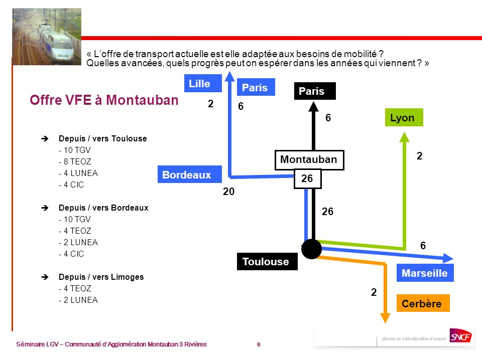 6 Séminaire LGV – Communauté dAgglomération Montauban 3 Rivières 6 « Loffre de transport actuelle est elle adaptée aux besoins de mobilité ? Quelles a