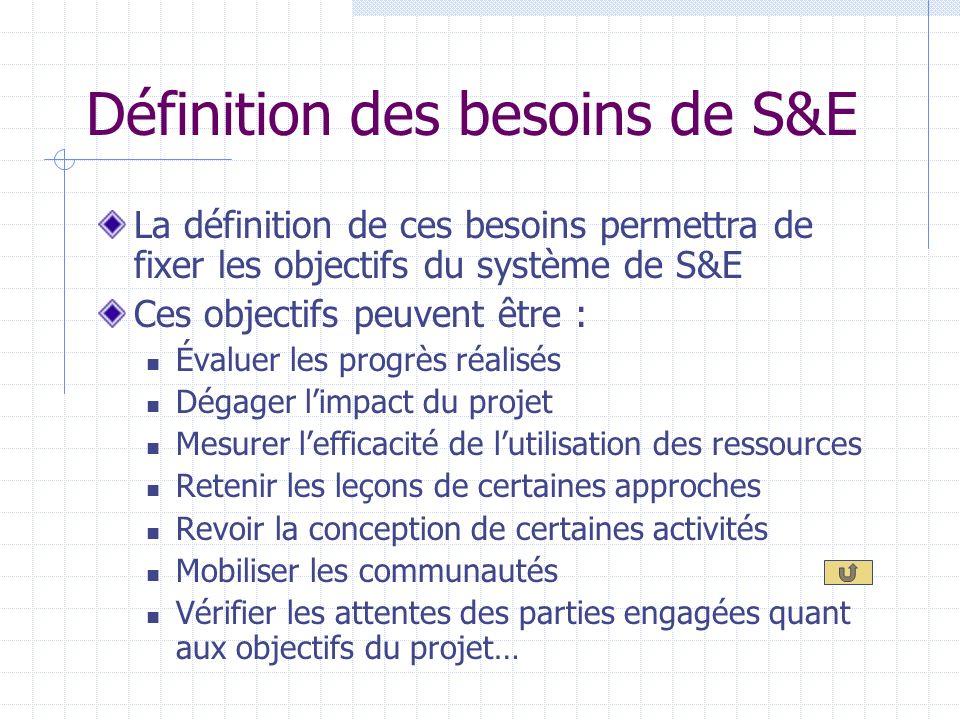 Définition des besoins de S&E De la définition de ces besoins dépendra le système qui sera mis en place Ces besoins dépendent de : la nature du projet De sa taille De son but Des attentes des acteurs