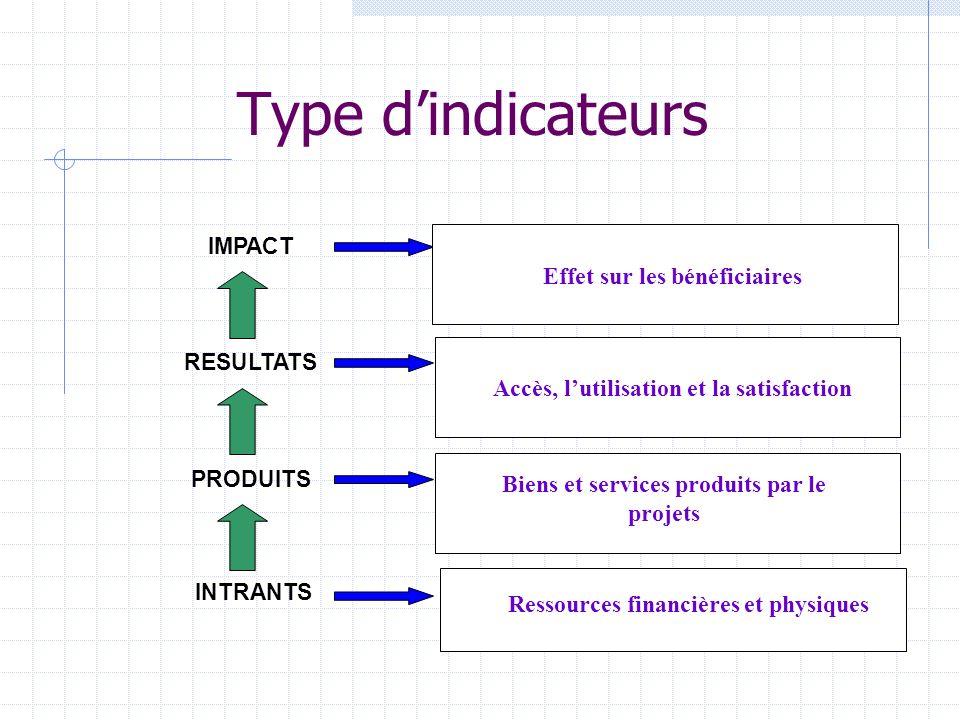 Les indicateurs Un indicateur est une variable qui permet de mesurer lévolution vers les buts fixés Plusieurs catégories dindicateurs Indicateurs intermédiaires ou de processus versus indicateurs finaux ou dimpact Quantitatifs ou qualitatifs Endogènes ou exogènes