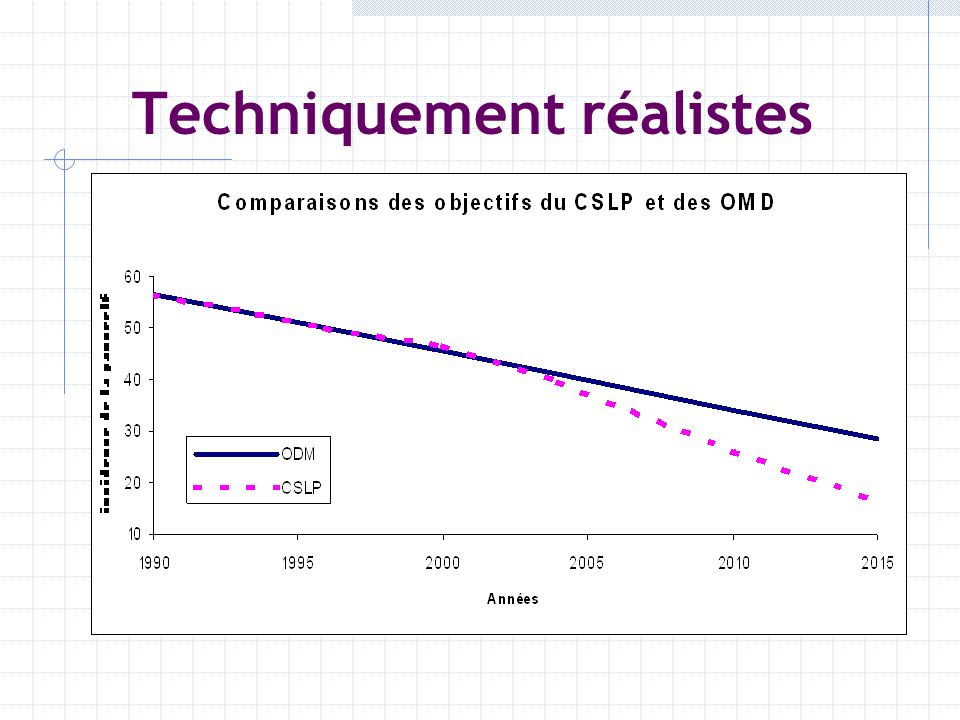Techniquement réalistes Simulations: Macro: Modèles déquilibre partiel, général Micro: basée sur lélasticité de réponse de lindicateurs aux changements.
