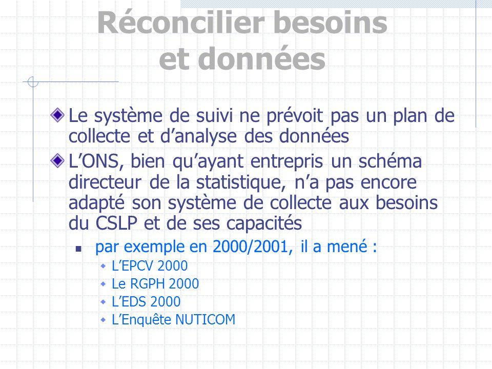 Le principaux disfonctionnements de S&E Rôles mal définis Structures en concurrence Données tardives, mauvais format, etc.