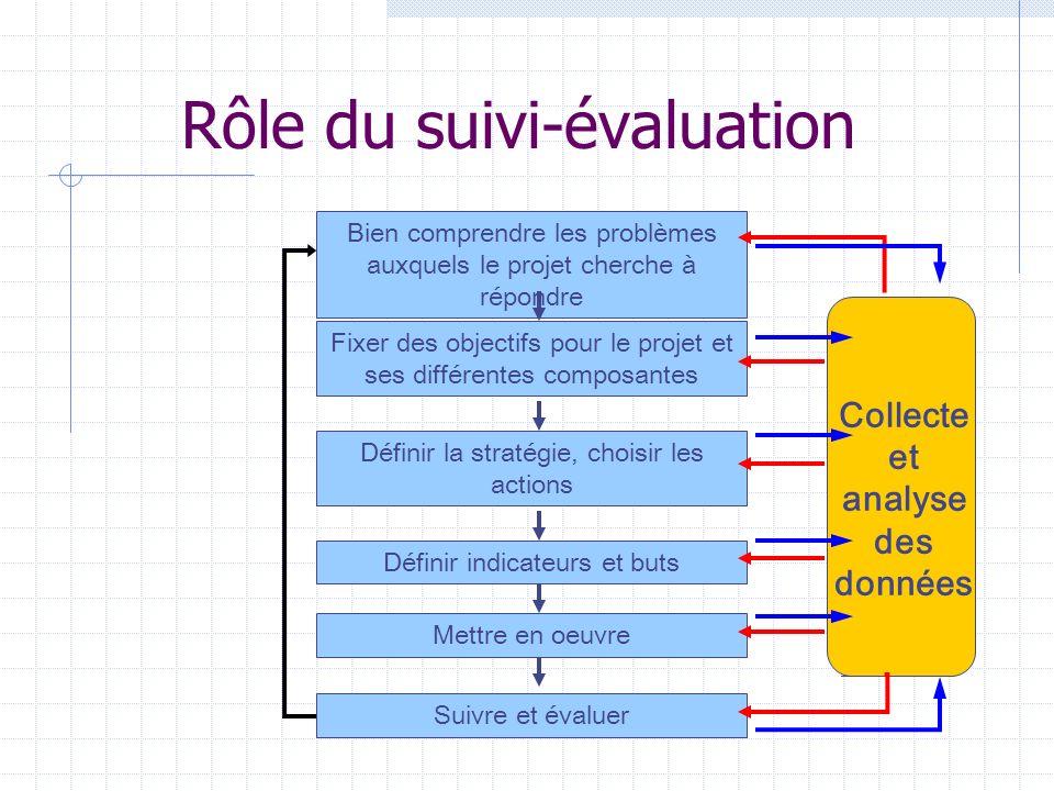 Rôle du suivi-évaluation Bien comprendre les problèmes auxquels le projet cherche à répondre Fixer des objectifs pour le projet et ses différentes composantes Définir la stratégie, choisir les actions Définir indicateurs et buts Mettre en oeuvre Suivre et évaluer Collecte et analyse des données