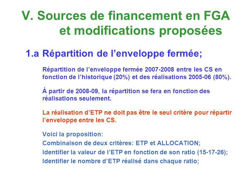 V. Sources de financement en FGA et modifications proposées 1.aRépartition de lenveloppe fermée; Répartition de lenveloppe fermée 2007-2008 entre les