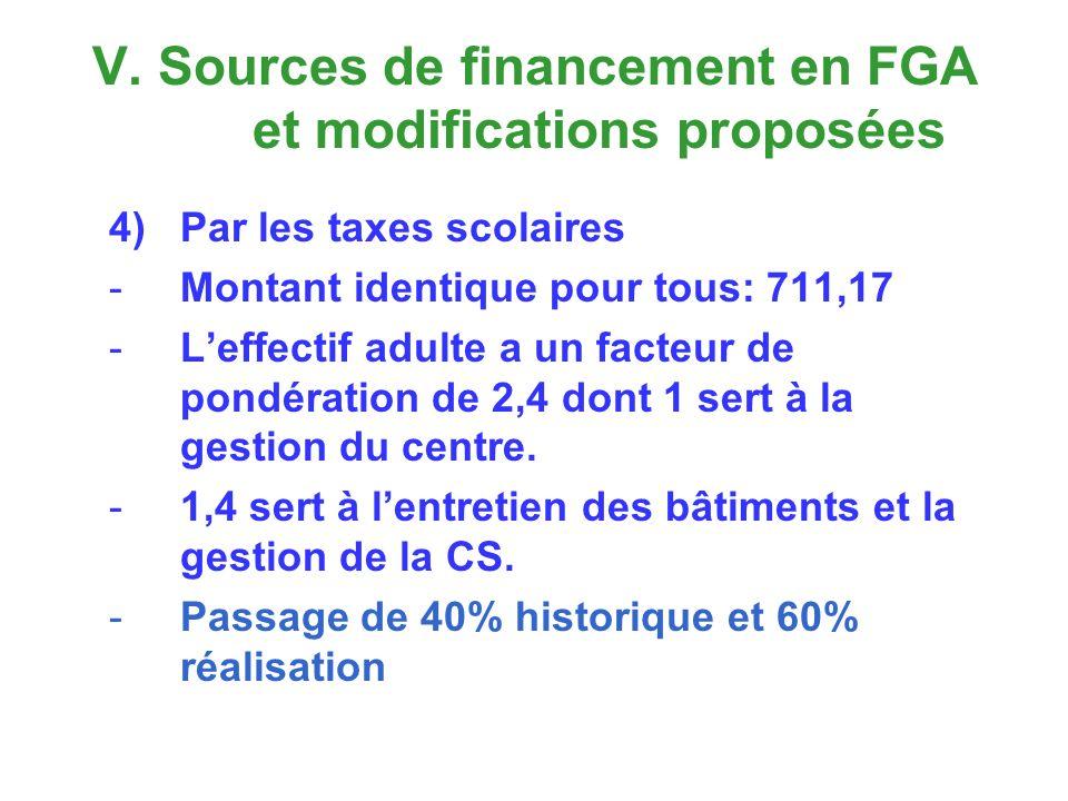 V. Sources de financement en FGA et modifications proposées 4)Par les taxes scolaires -Montant identique pour tous: 711,17 -Leffectif adulte a un fact