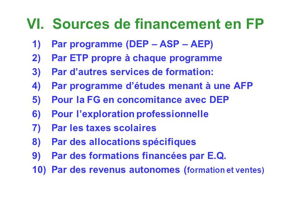 VI. Sources de financement en FP 1)Par programme (DEP – ASP – AEP) 2)Par ETP propre à chaque programme 3)Par dautres services de formation: 4)Par prog