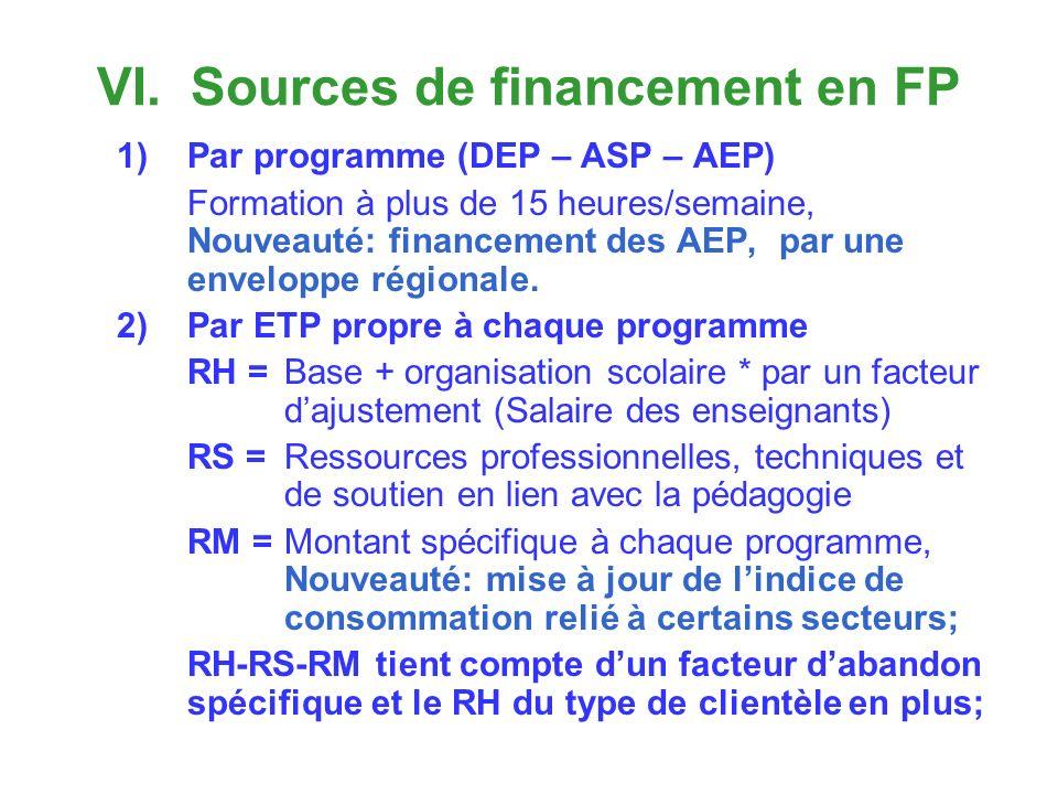VI. Sources de financement en FP 1)Par programme (DEP – ASP – AEP) Formation à plus de 15 heures/semaine, Nouveauté: financement des AEP, par une enve