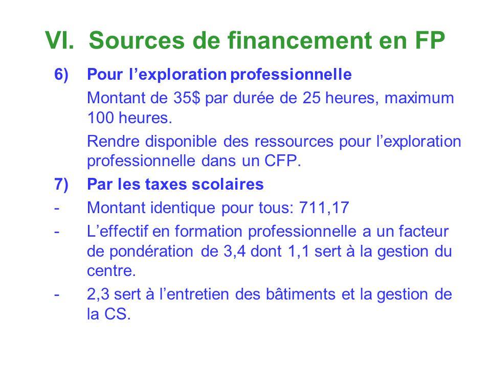 VI. Sources de financement en FP 6)Pour lexploration professionnelle Montant de 35$ par durée de 25 heures, maximum 100 heures. Rendre disponible des