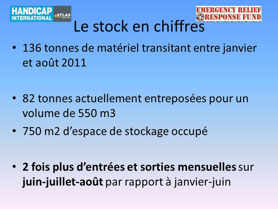 Le stock en chiffres 136 tonnes de matériel transitant entre janvier et août 2011 82 tonnes actuellement entreposées pour un volume de 550 m3 750 m2 d