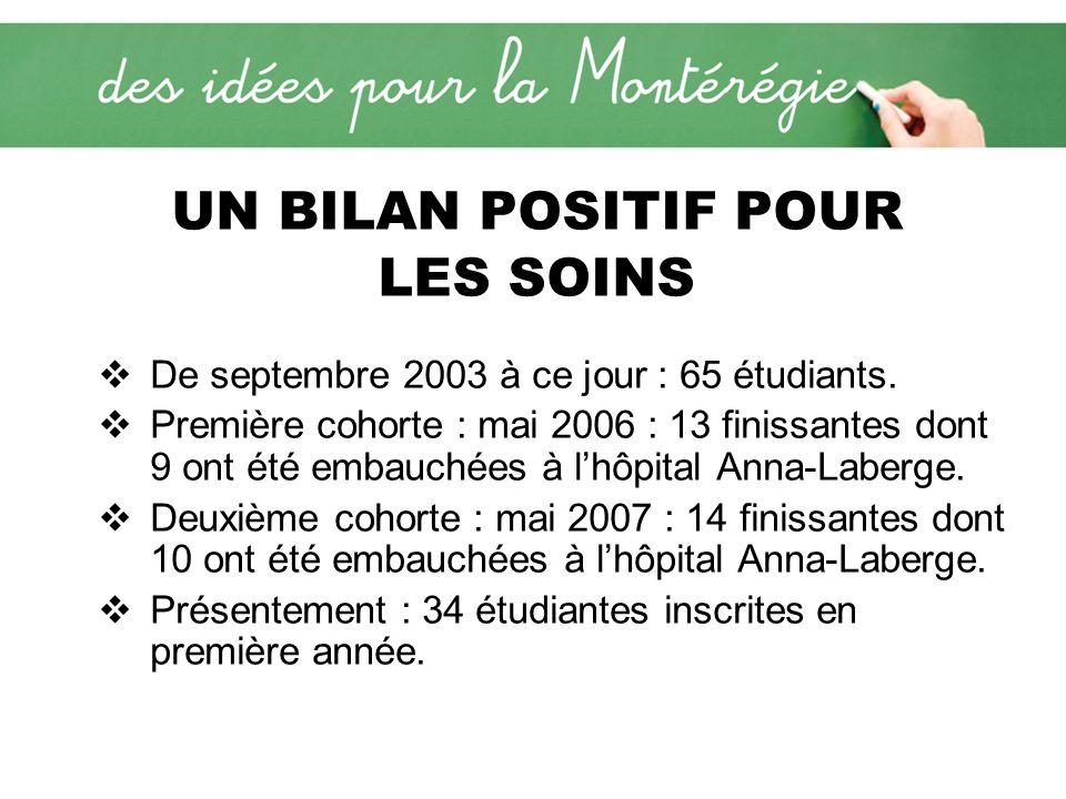De septembre 2003 à ce jour : 65 étudiants. Première cohorte : mai 2006 : 13 finissantes dont 9 ont été embauchées à lhôpital Anna-Laberge. Deuxième c