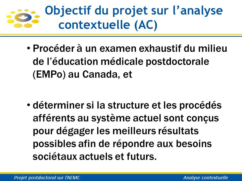Objectif du projet sur lanalyse contextuelle (AC) Procéder à un examen exhaustif du milieu de léducation médicale postdoctorale (EMPo) au Canada, et d