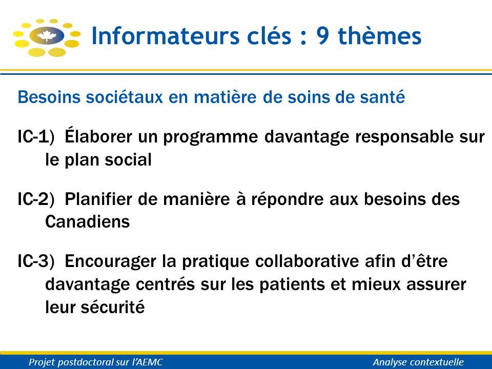 Informateurs clés : 9 thèmes Besoins sociétaux en matière de soins de santé IC-1) Élaborer un programme davantage responsable sur le plan social IC-2)
