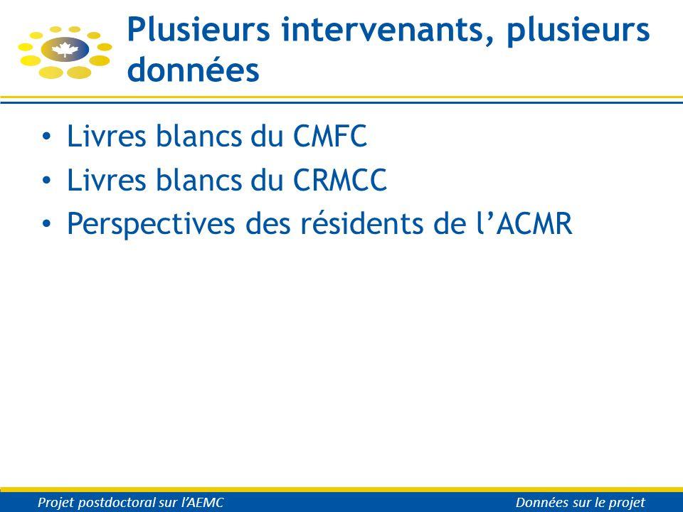 Plusieurs intervenants, plusieurs données Livres blancs du CMFC Livres blancs du CRMCC Perspectives des résidents de lACMR Projet postdoctoral sur lAE