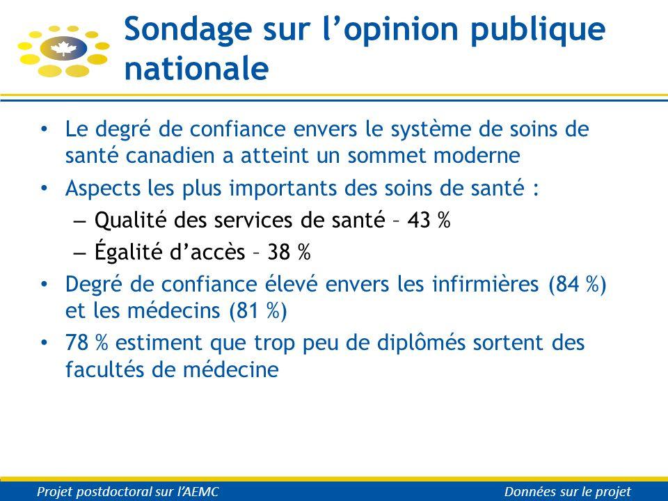 Sondage sur lopinion publique nationale Le degré de confiance envers le système de soins de santé canadien a atteint un sommet moderne Aspects les plu
