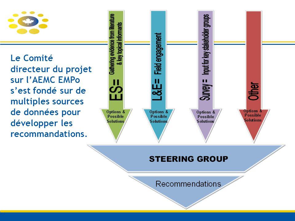 Le Comité directeur du projet sur lAEMC EMPo sest fondé sur de multiples sources de données pour développer les recommandations.