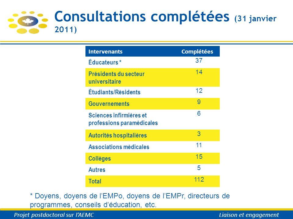 Consultations complétées (31 janvier 2011) Projet postdoctoral sur lAEMC Liaison et engagement IntervenantsComplétées Éducateurs * 37 Présidents du se
