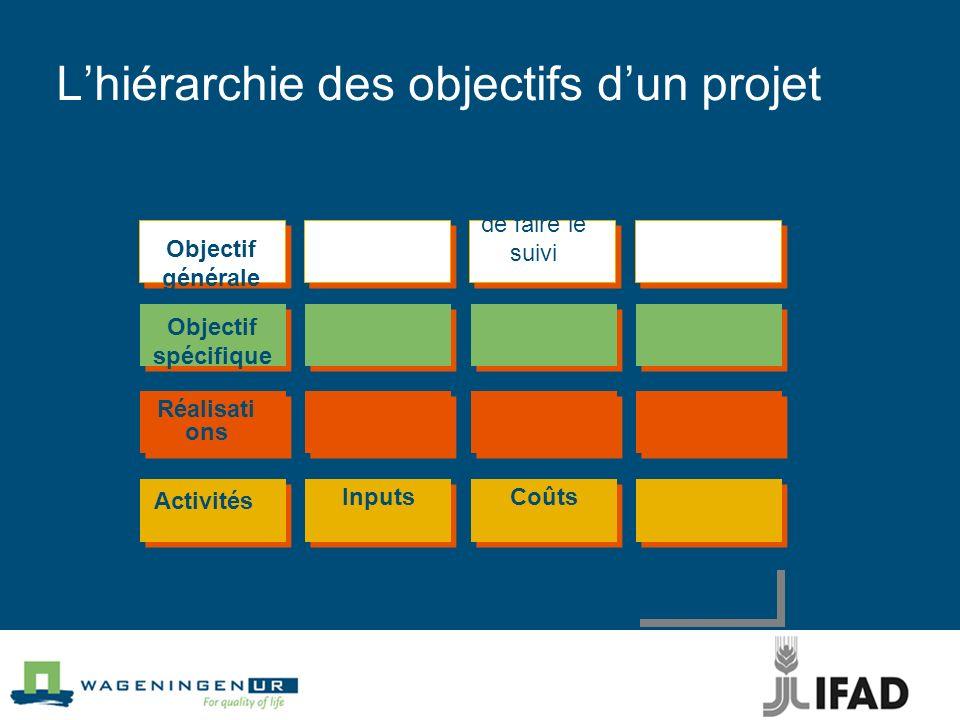 Lhiérarchie des objectifs dun projet Hiérarchie objectifs Indicateurs Méchanismes de faire le suivi Hypothèses et risques Inputs Coûts Activités Objec