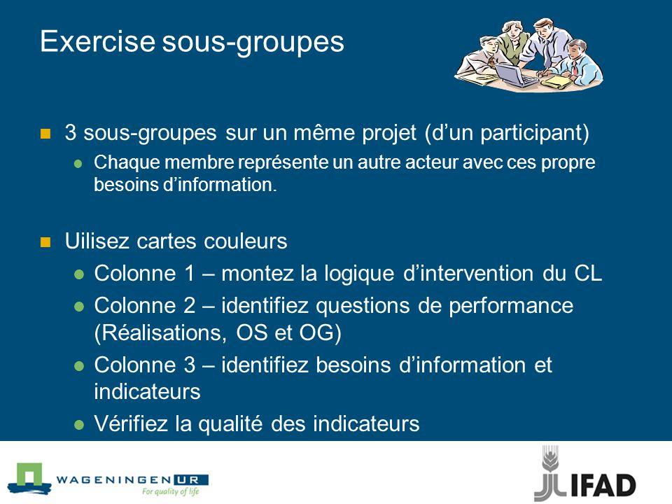Exercise sous-groupes 3 sous-groupes sur un même projet (dun participant) Chaque membre représente un autre acteur avec ces propre besoins dinformatio