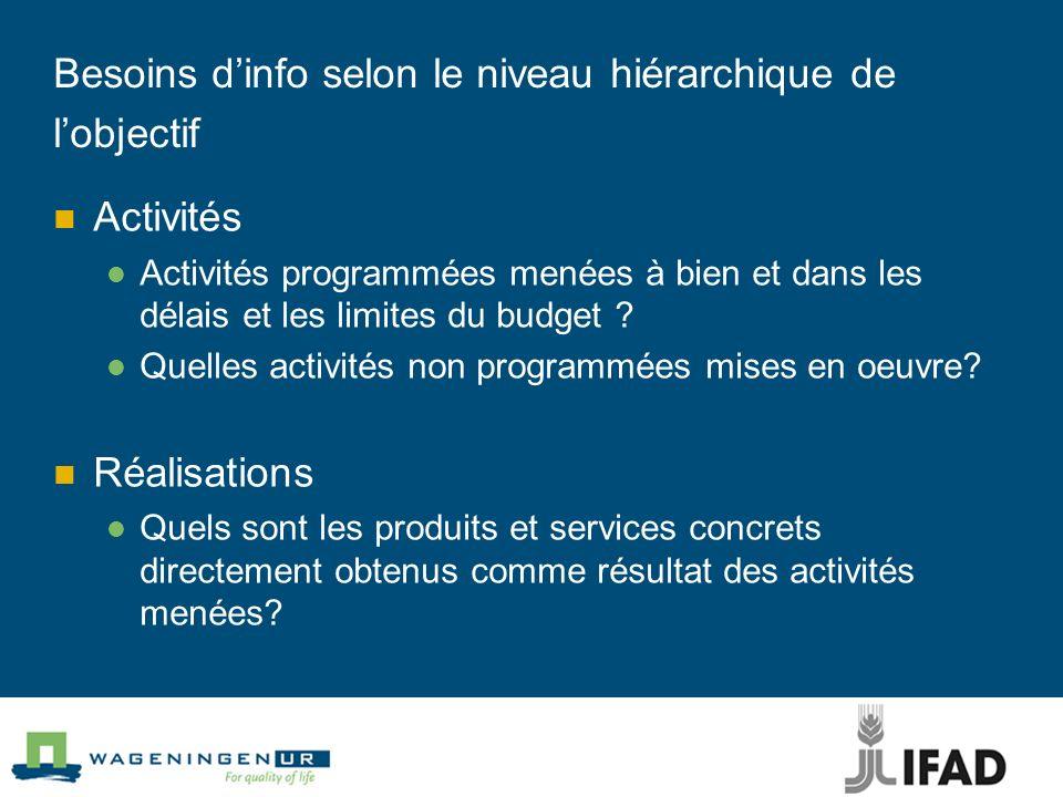 Besoins dinfo selon le niveau hiérarchique de lobjectif Activités Activités programmées menées à bien et dans les délais et les limites du budget ? Qu