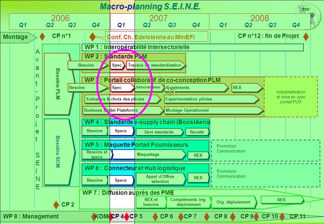 Page : 2 Lancement WP2 Projet S.E.I.N.E. – 12/11/2006 Macro-planning S.E.I.N.E. Montage CP 2 KOMCP 4CP 5CP 6CP 7CP 8 CP n°12 : fin de ProjetCP n°1 WP