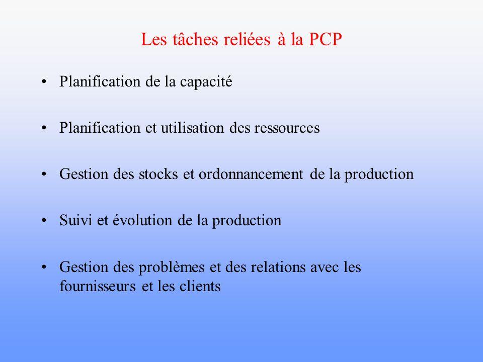 Bénéfices de la PCP Meilleur contrôle des stocks (moins de stocks, rotation plus élevée, réduction de l obsolescence) Réduction des temps de production et hausse de la productivité du système de production Meilleure utilisation des ressources de production et de l espace