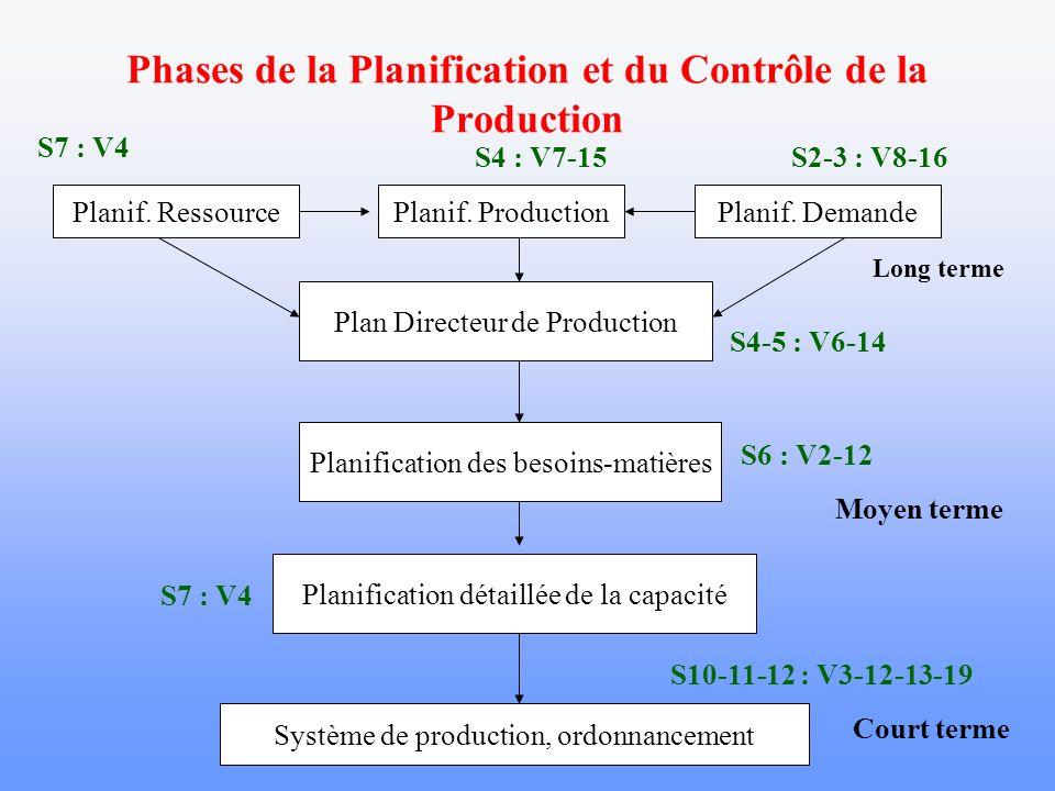 Modèles de PCP en fonction du type de processus Nombre de composants Temps entre les unités Processus Répétitif Juste-à-temps Planif.