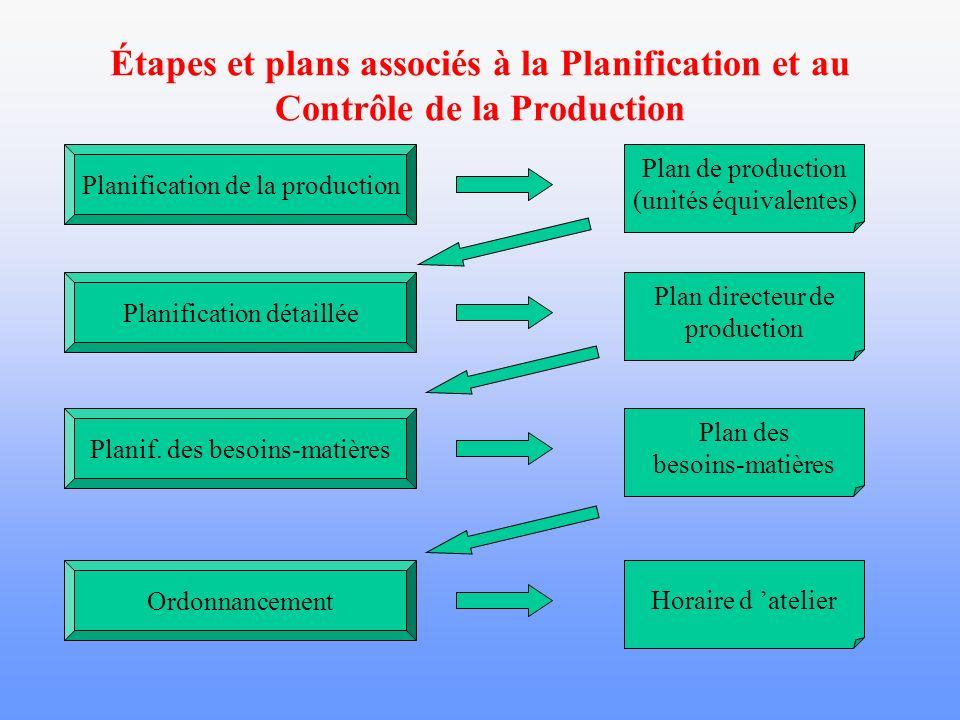 Planification et au Contrôle de la Production Références Vollmann, Berry et Whybark, Manufacturing planning and control systems.