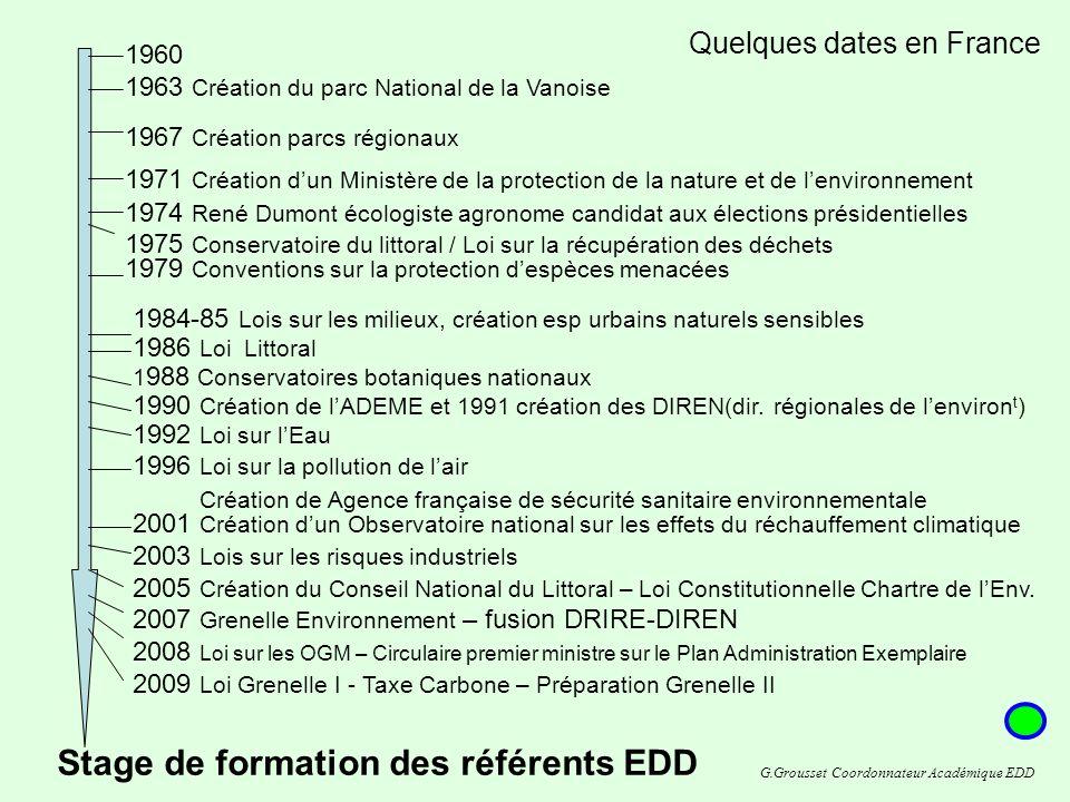 Création de Agence française de sécurité sanitaire environnementale 2001 Création dun Observatoire national sur les effets du réchauffement climatique 2003 Lois sur les risques industriels 2005 Création du Conseil National du Littoral – Loi Constitutionnelle Chartre de lEnv.