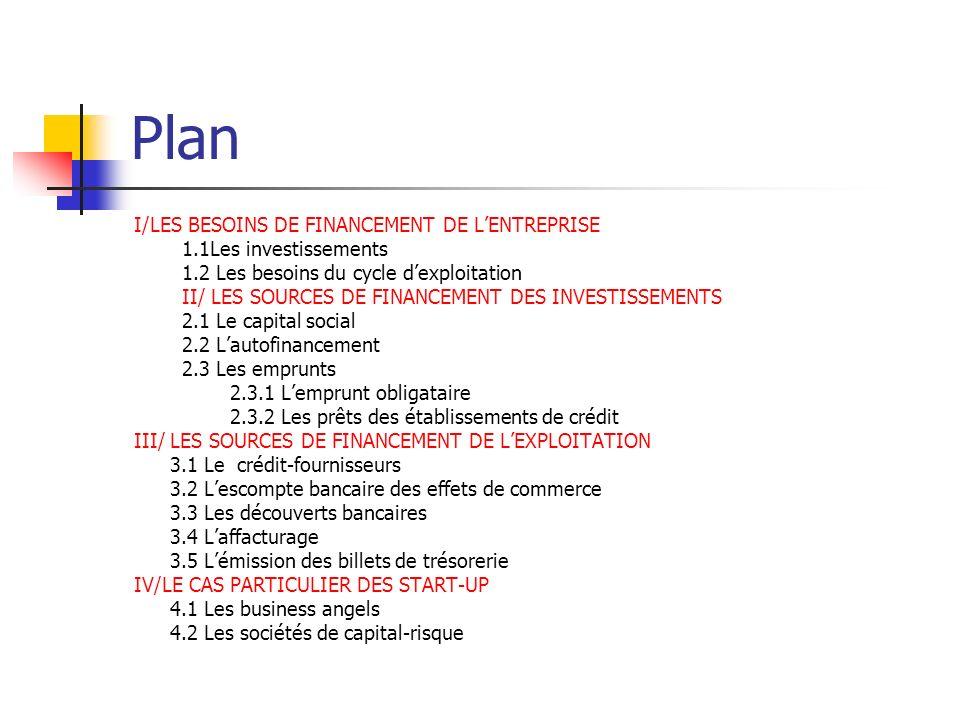 Plan I/LES BESOINS DE FINANCEMENT DE LENTREPRISE 1.1Les investissements 1.2 Les besoins du cycle dexploitation II/ LES SOURCES DE FINANCEMENT DES INVE