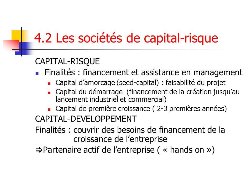 4.2 Les sociétés de capital-risque CAPITAL-RISQUE Finalités : financement et assistance en management Capital damorcage (seed-capital) : faisabilité d