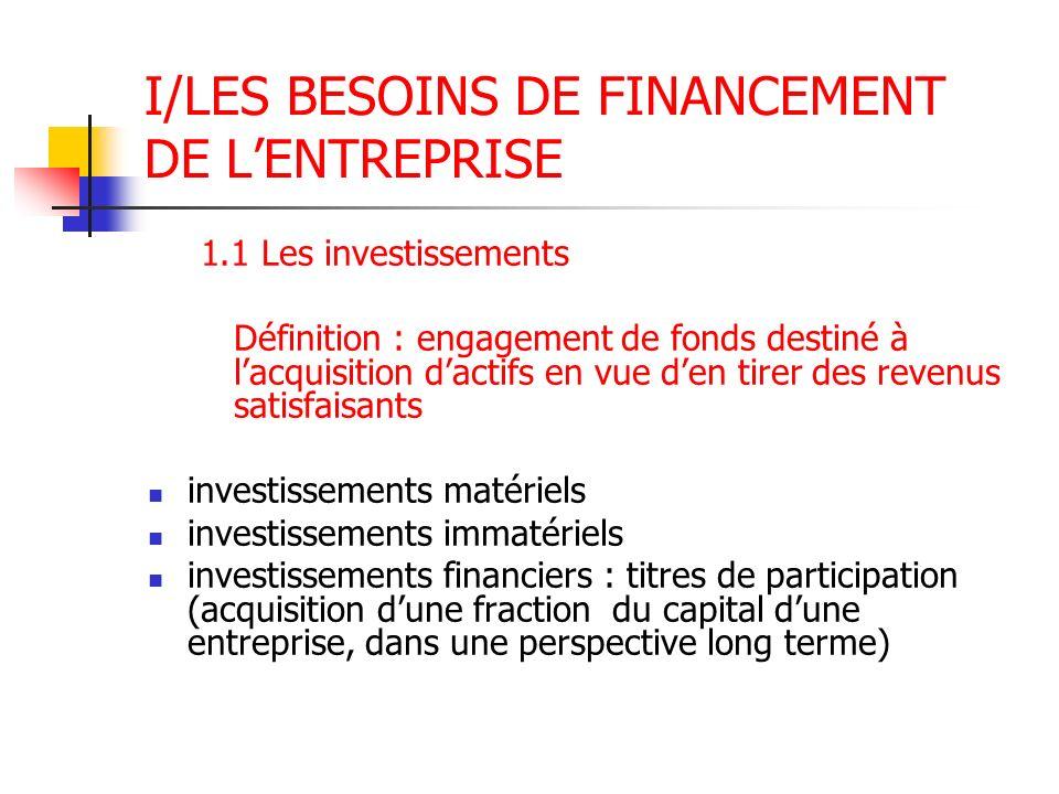I/LES BESOINS DE FINANCEMENT DE LENTREPRISE 1.1 Les investissements Définition : engagement de fonds destiné à lacquisition dactifs en vue den tirer d