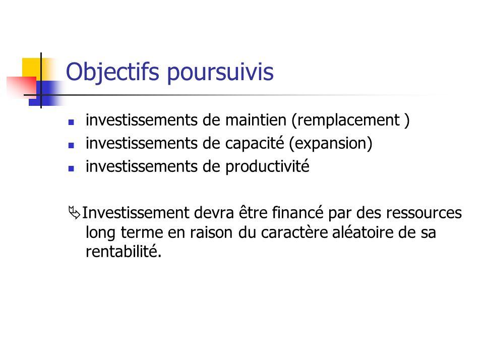 Objectifs poursuivis investissements de maintien (remplacement ) investissements de capacité (expansion) investissements de productivité Investissemen