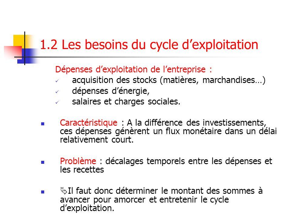 1.2 Les besoins du cycle dexploitation Dépenses dexploitation de lentreprise : acquisition des stocks (matières, marchandises…) dépenses dénergie, sal