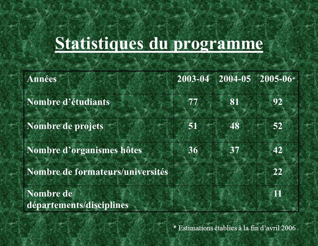 Statistiques du programme Années2003-042004-052005-06 * Nombre détudiants778192 Nombre de projets514852 Nombre dorganismes hôtes363742 Nombre de formateurs/universités22 Nombre de départements/disciplines 11 * Estimations établies à la fin davril 2006