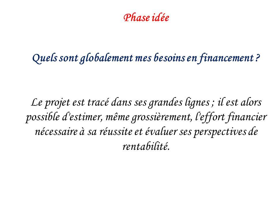 Phase développement Quels sont les critères de décision pour la poursuite du projet .