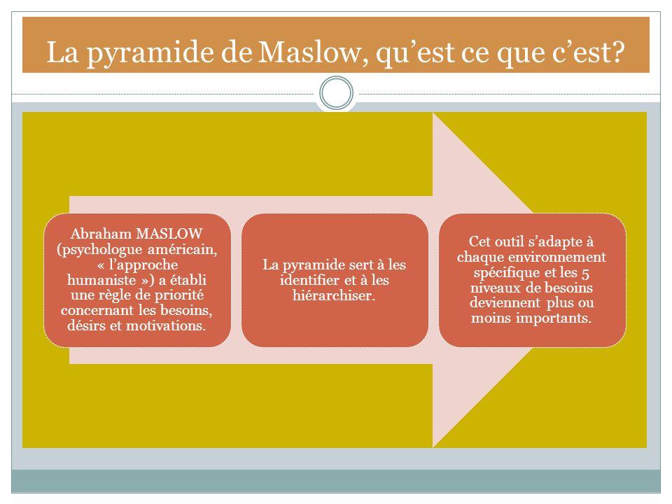 La pyramide de Maslow, quest ce que cest? Abraham MASLOW (psychologue américain, « lapproche humaniste ») a établi une règle de priorité concernant le