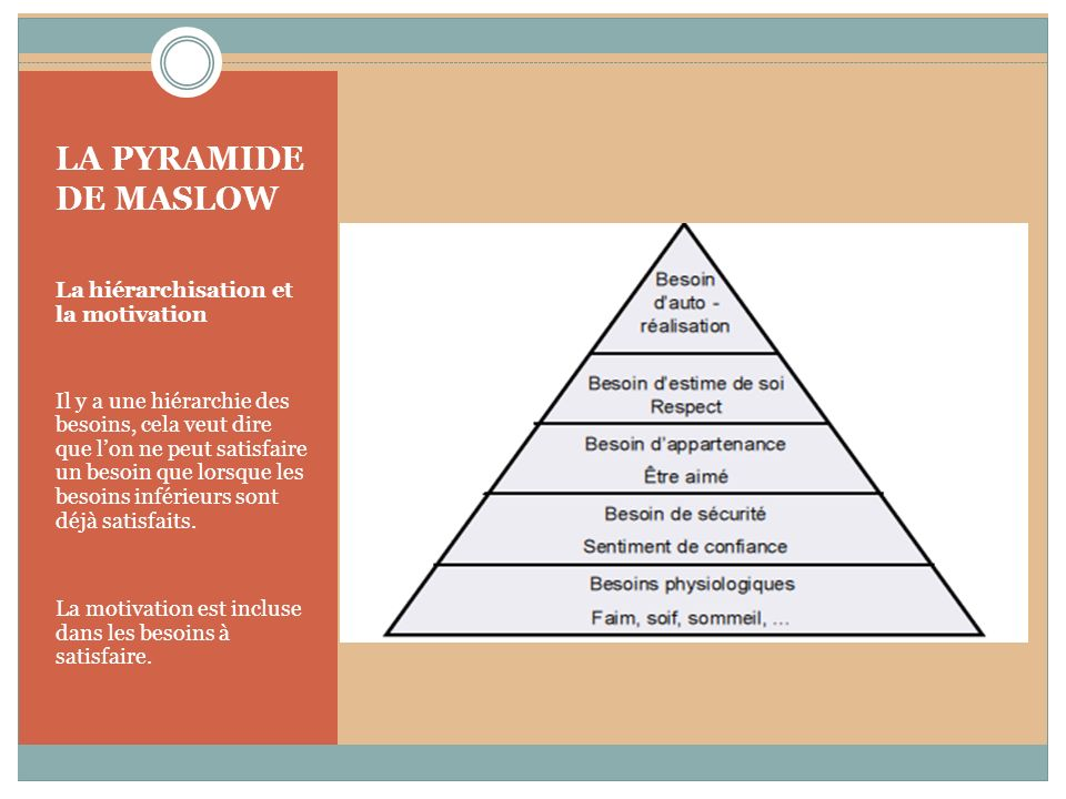 LA PYRAMIDE DE MASLOW La hiérarchisation et la motivation Il y a une hiérarchie des besoins, cela veut dire que lon ne peut satisfaire un besoin que l