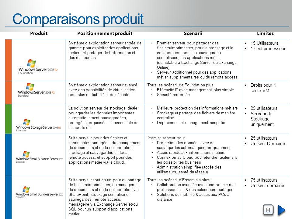 ProduitPositionnement produitScénariiLimites Système dexploitation serveur entrée de gamme pour exploiter des applications métiers et partager de linf