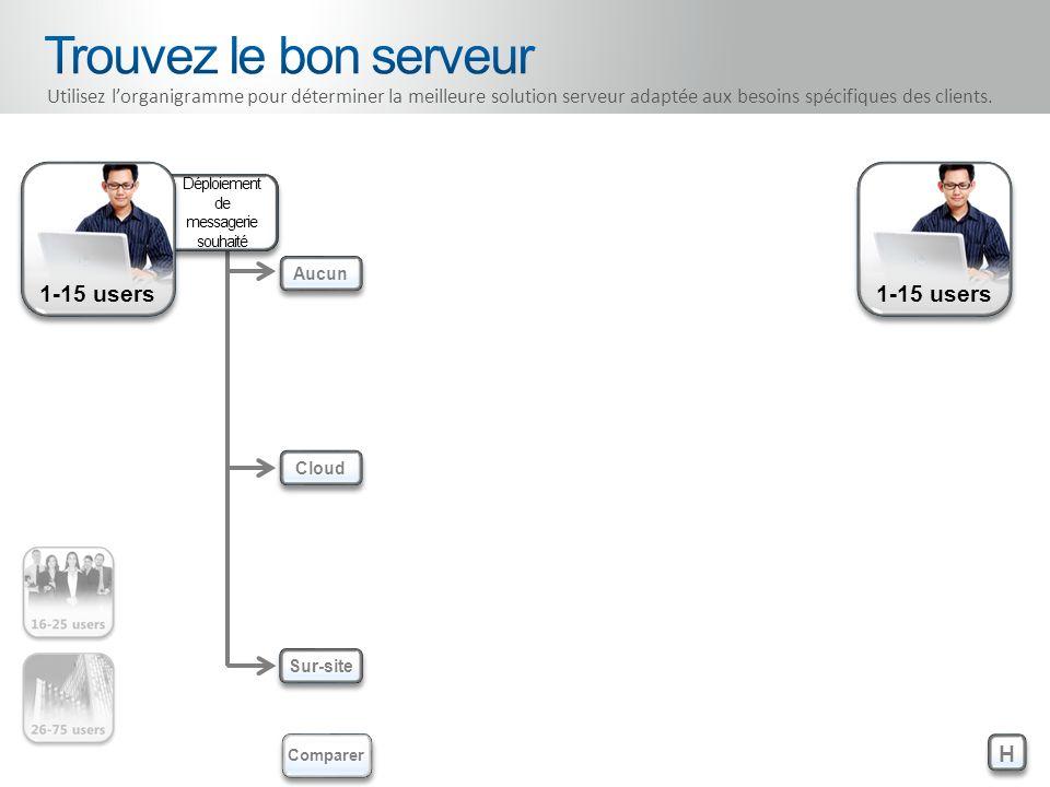 1-15 users Déploiement de messagerie souhaité H H Aucun Cloud Sur-site Comparer Utilisez lorganigramme pour déterminer la meilleure solution serveur a