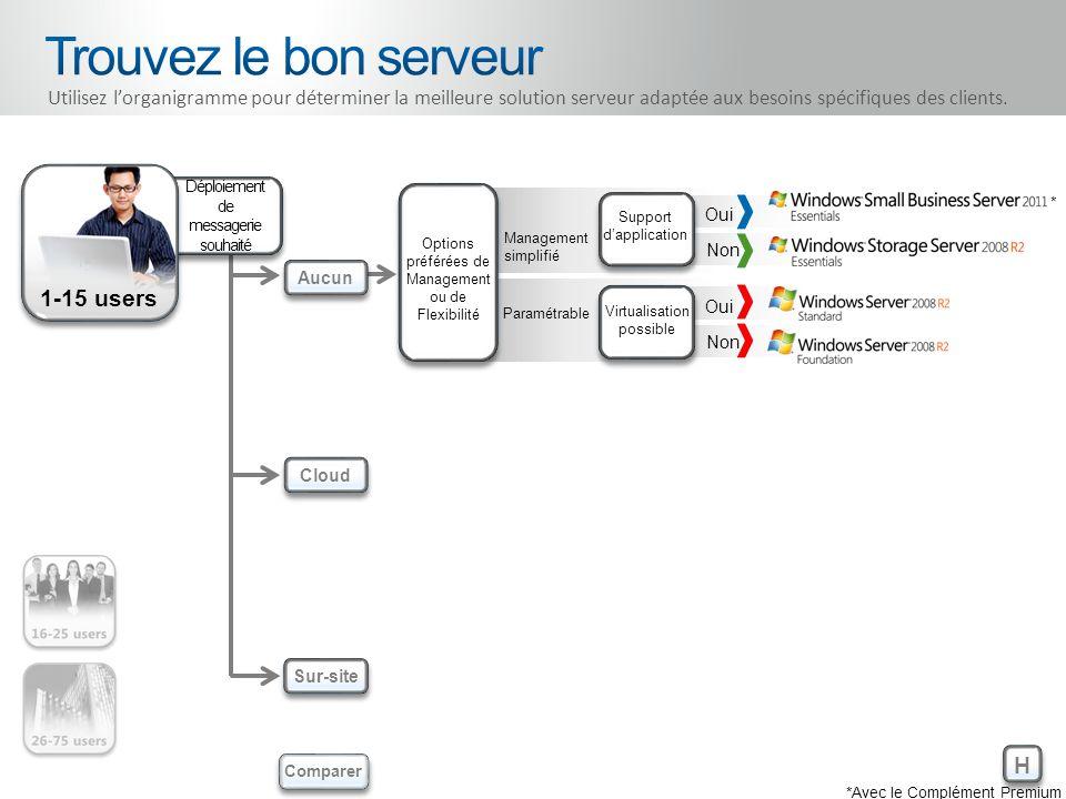 26-75 users H H Aucun Cloud Sur-site Comparer Utilisez lorganigramme pour déterminer la meilleure solution serveur adaptée aux besoins spécifiques des clients.