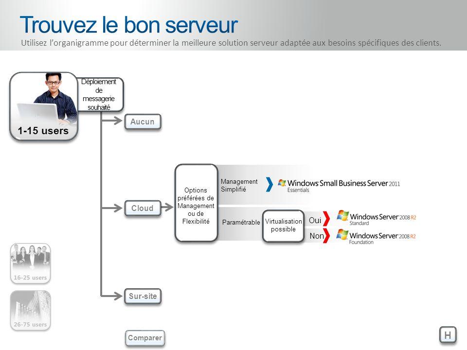 1-15 users Oui Non Virtualisation possible Management Simplifié Paramétrable H H Aucun Cloud Sur-site Comparer Utilisez lorganigramme pour déterminer