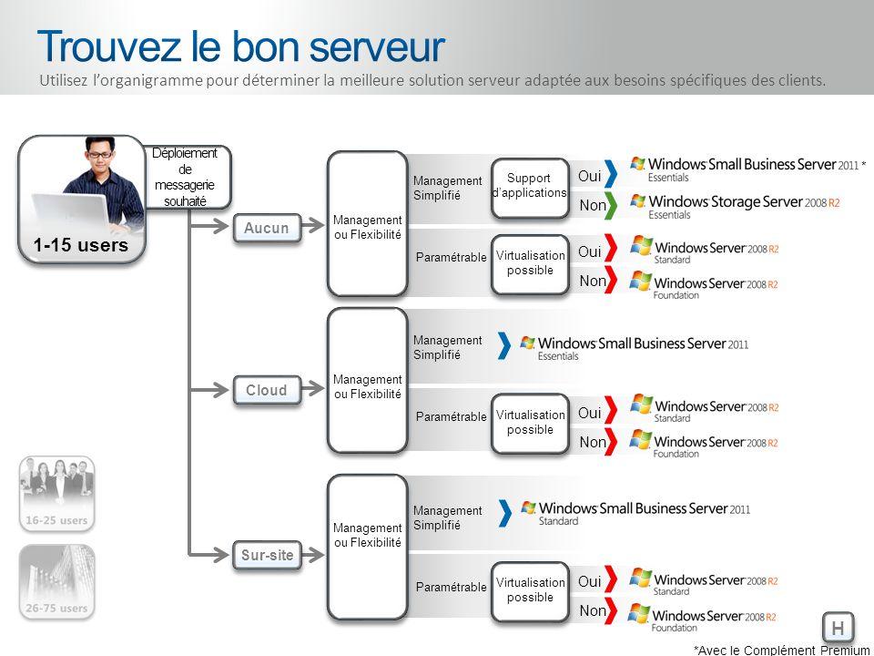 16-25 users Aucun Cloud Sur-site H H Comparer Utilisez lorganigramme pour déterminer la meilleure solution serveur adaptée aux besoins spécifiques des clients.