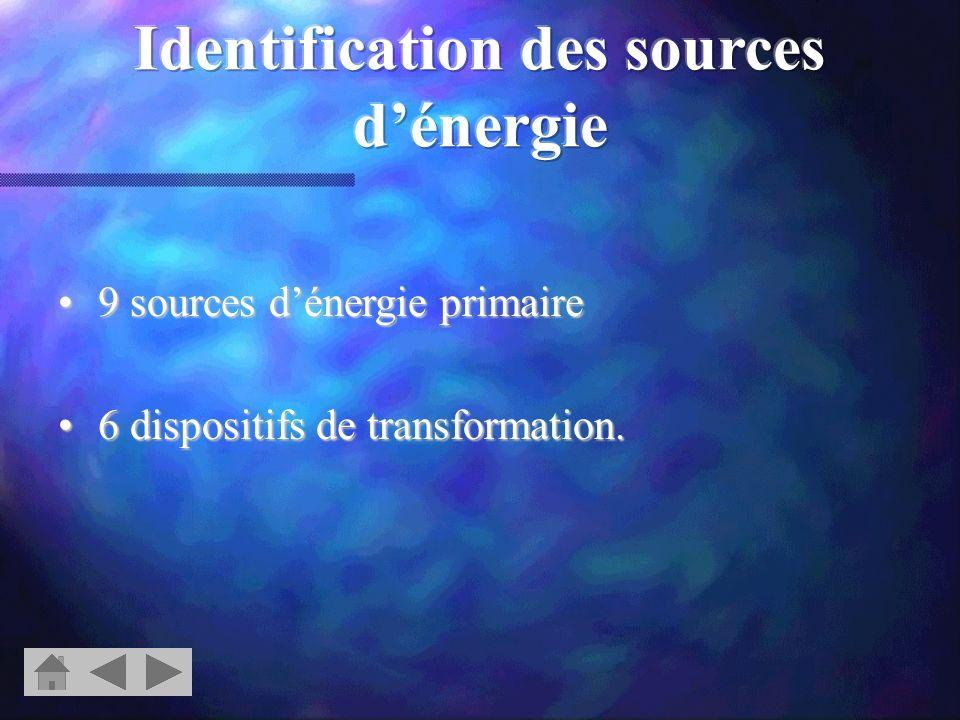 Sources dénergie primaire : déchets gaz charbon Géothermie nucléaire vent pétrole soleil Chute deau