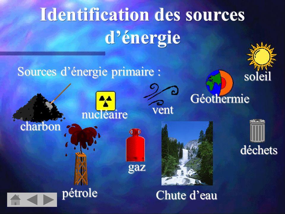 photovoltaïque hydrauliqueDispositif de transformation, centrales : thermique éolienne géothermique nucléaire