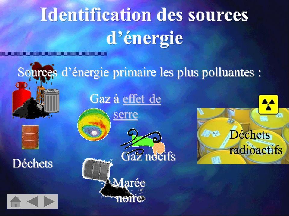 Sources dénergie primaire les moins polluantes : Sources dénergies renouvelables Leur exploitation est souvent peu esthétique ou déséquilibre lécosystème local