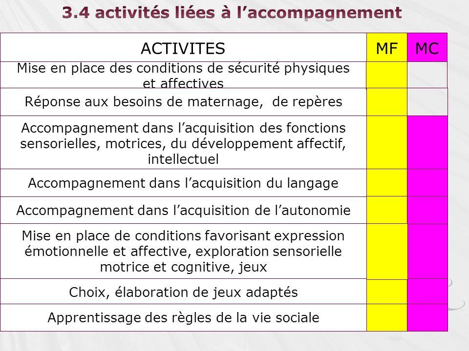 ACTIVITESMFMC Mise en place des conditions de sécurité physiques et affectives Accompagnement dans lacquisition des fonctions sensorielles, motrices,
