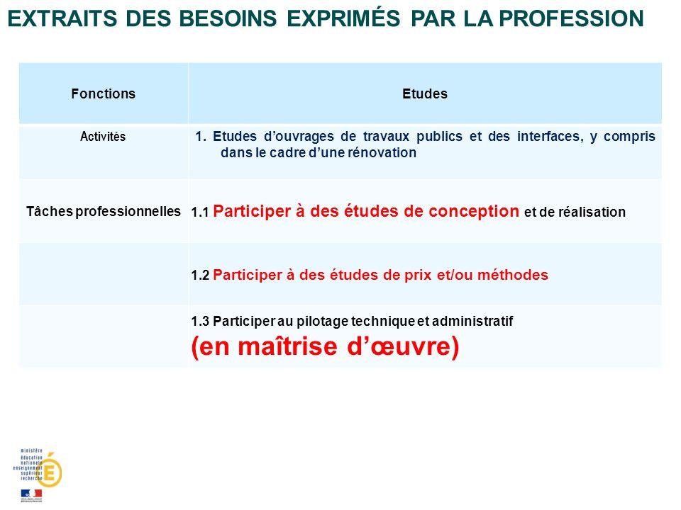 EXTRAITS DES BESOINS EXPRIMÉS PAR LA PROFESSION FonctionsEtudes Activités 1.