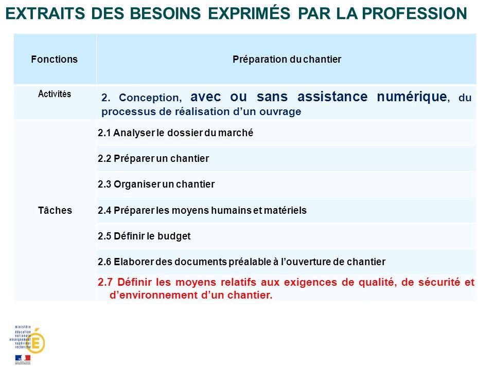 EXTRAITS DES BESOINS EXPRIMÉS PAR LA PROFESSION FonctionsPréparation du chantier Activités 2.