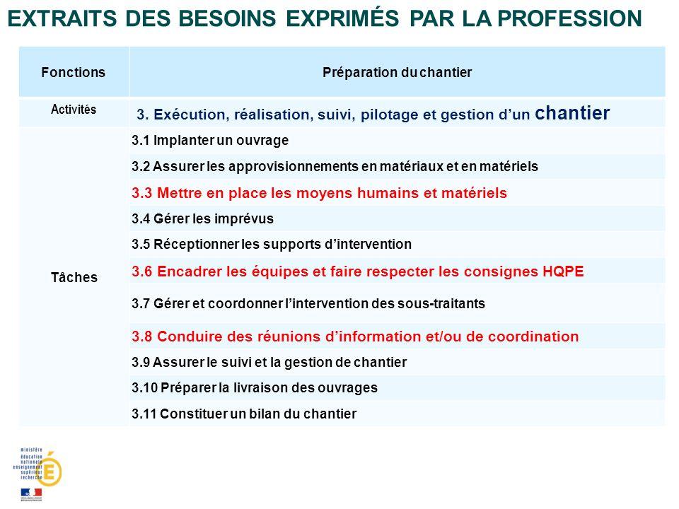 EXTRAITS DES BESOINS EXPRIMÉS PAR LA PROFESSION FonctionsPréparation du chantier Activités 3. Exécution, réalisation, suivi, pilotage et gestion dun c