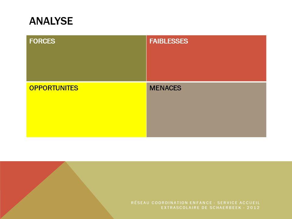 ANALYSE FORCESFAIBLESSES OPPORTUNITESMENACES RÉSEAU COORDINATION ENFANCE - SERVICE ACCUEIL EXTRASCOLAIRE DE SCHAERBEEK - 2012